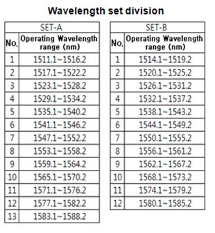 Wavelength set division-FBG Mountable Strain sensor.jpg