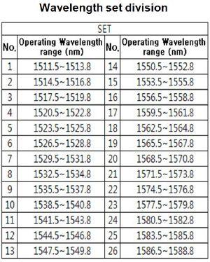 Wavelength set division-FBG Accelerometer.jpg