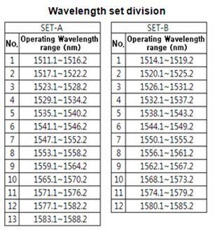 Wavelength set division-FBG Displacement sensor.jpg