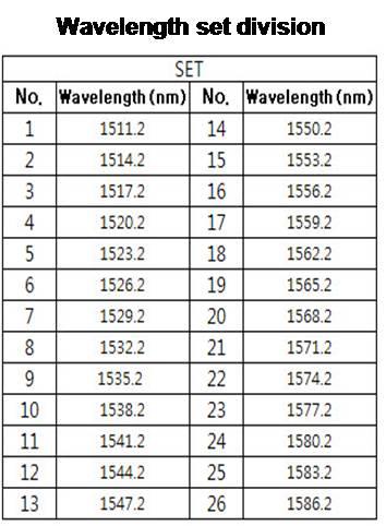 Wavelength set division-FBG Temperature sensor.jpg